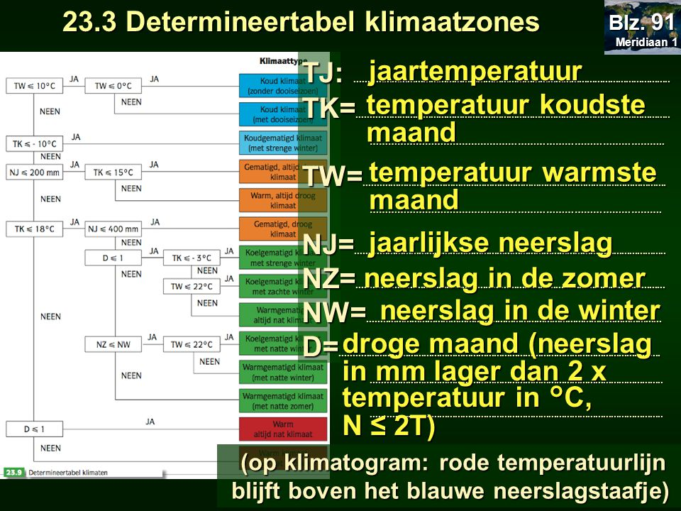 23.3 Determineertabel klimaatzones