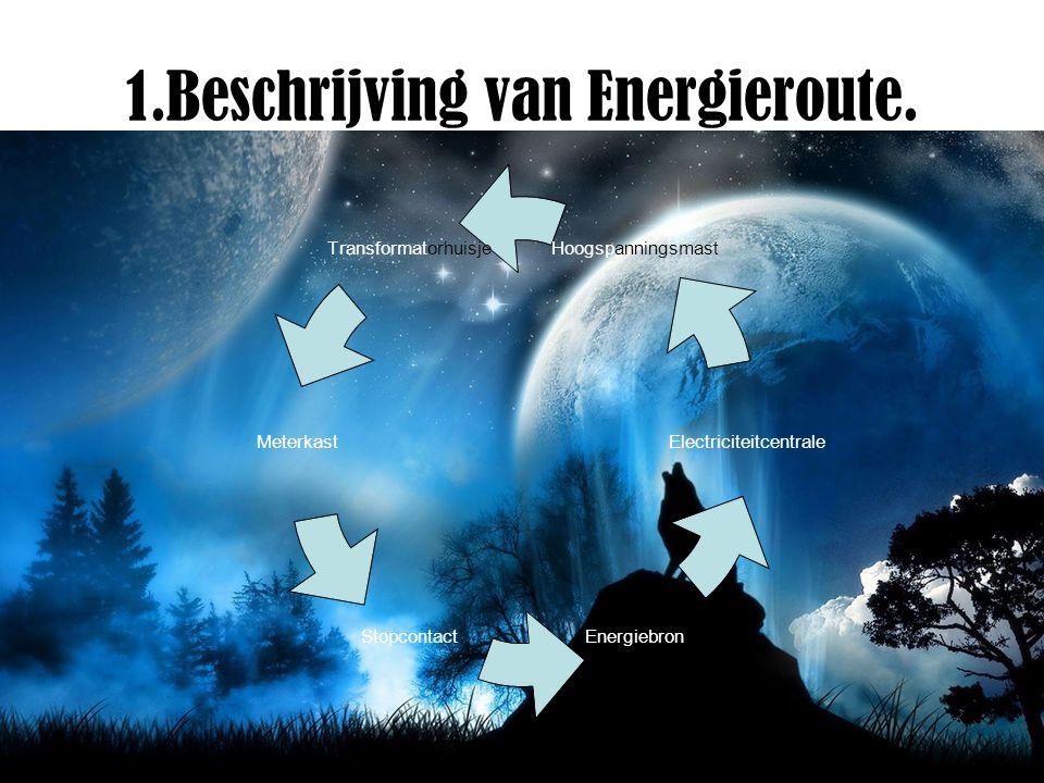 1.Beschrijving van Energieroute.