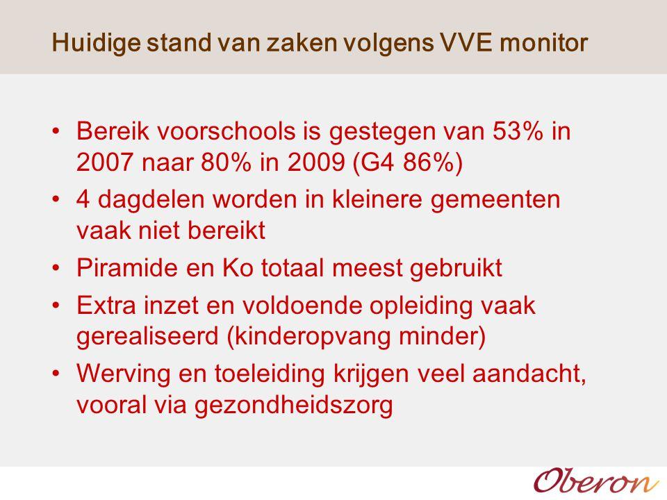 Huidige stand van zaken volgens VVE monitor