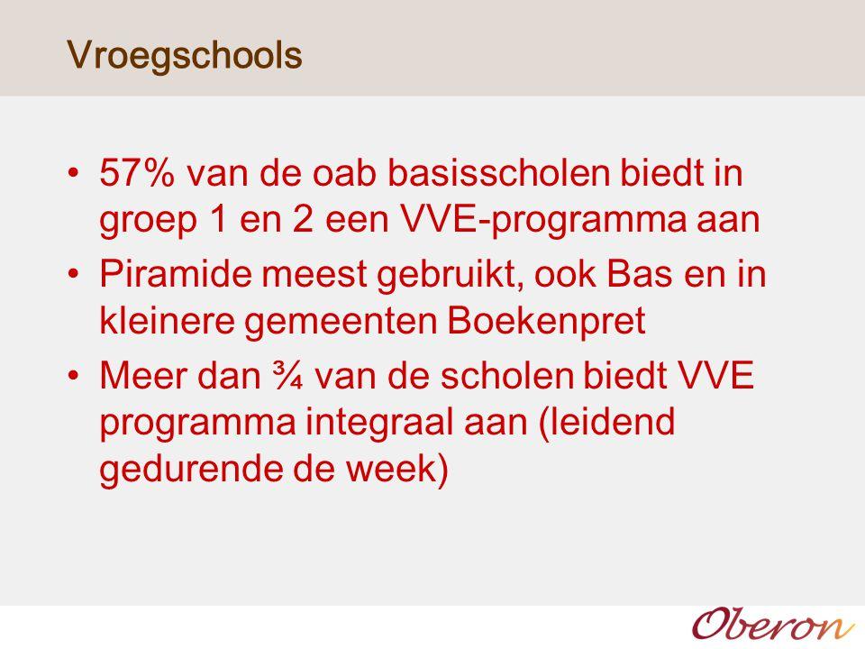 Vroegschools 57% van de oab basisscholen biedt in groep 1 en 2 een VVE-programma aan.