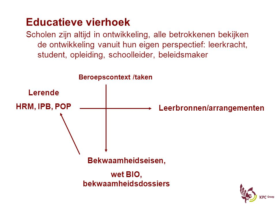 Educatieve vierhoek