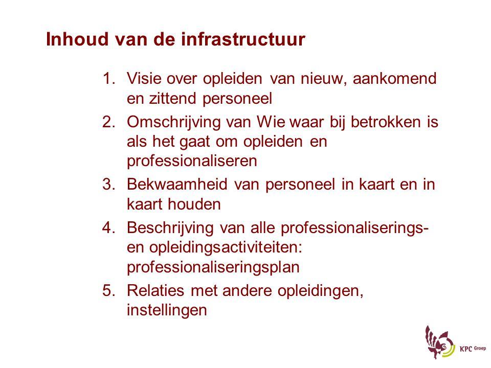 Inhoud van de infrastructuur