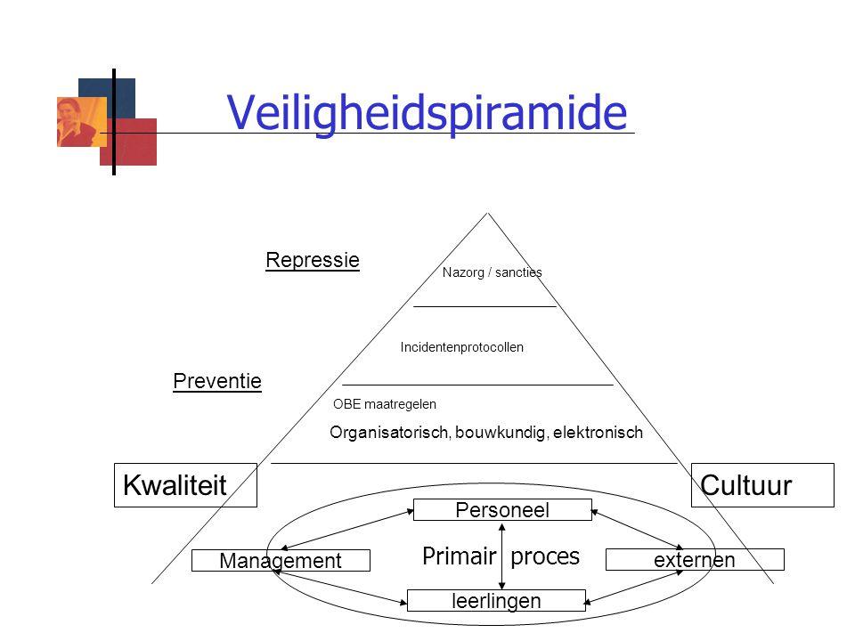 Veiligheidspiramide Kwaliteit Cultuur Primair proces Repressie