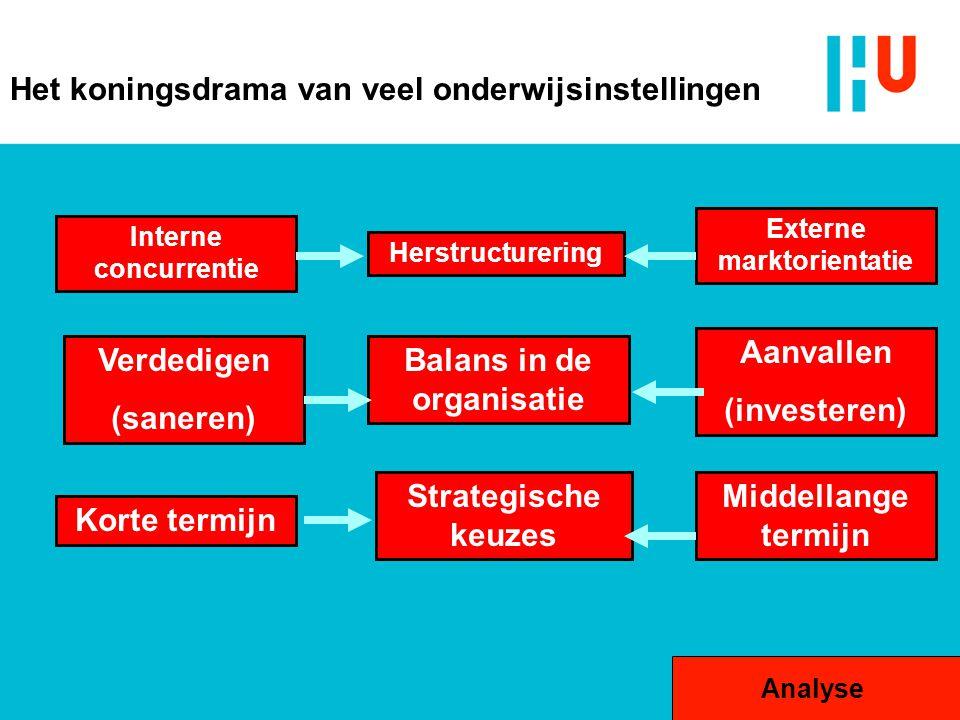 Externe marktorientatie Balans in de organisatie