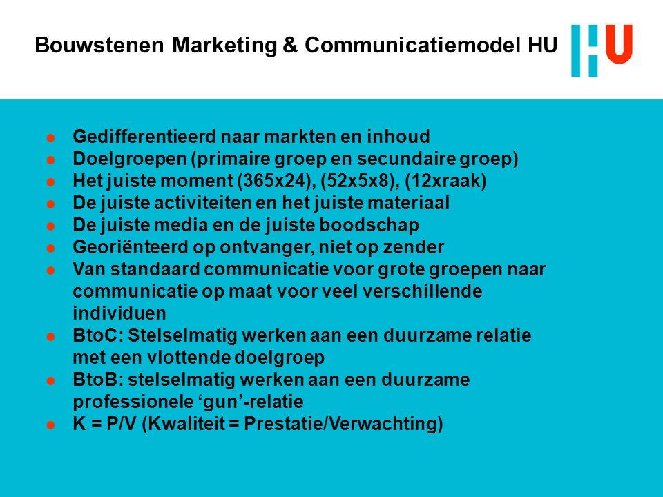 Bouwstenen Marketing & Communicatiemodel HU
