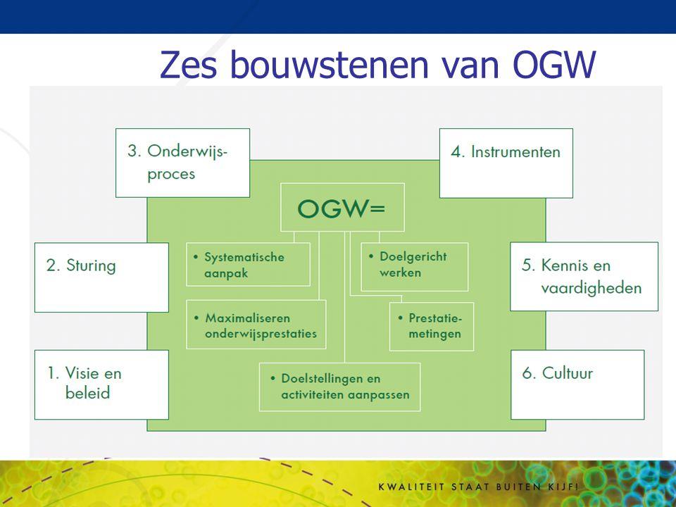 Zes bouwstenen van OGW Zonder een gerichte visie en beleid op OGW,