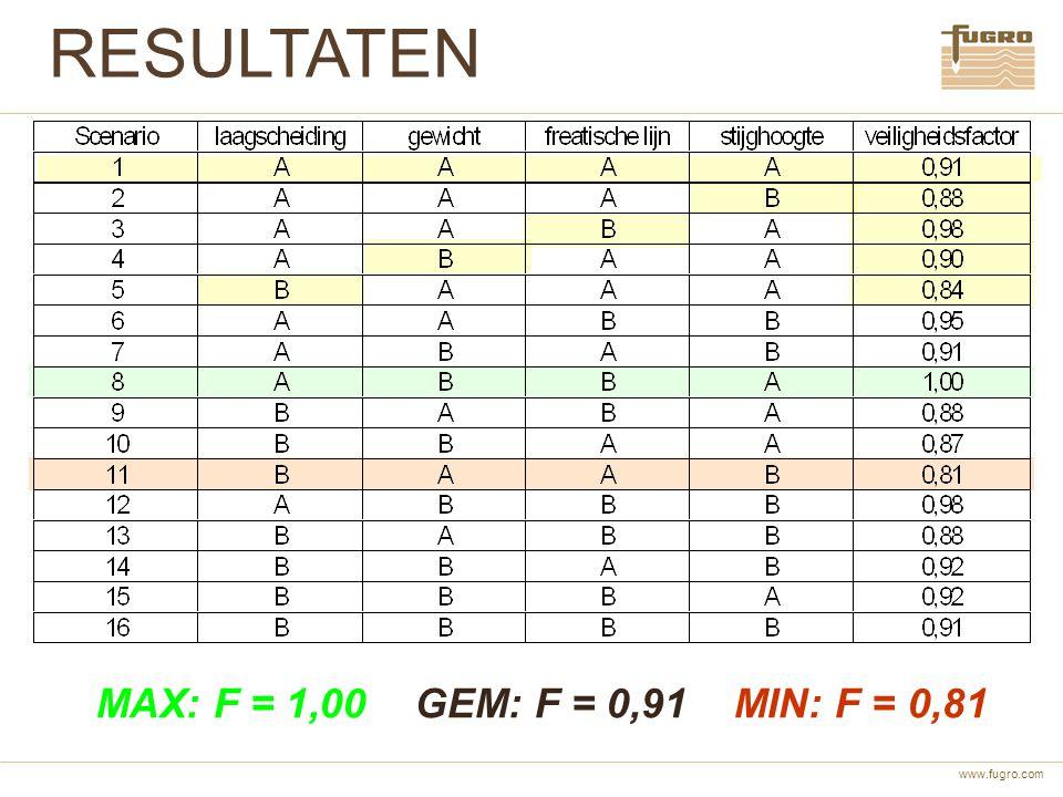 RESULTATEN MAX: F = 1,00 GEM: F = 0,91 MIN: F = 0,81