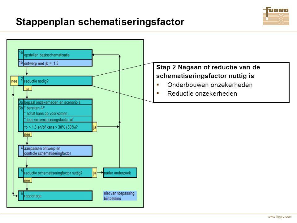 Stappenplan schematiseringsfactor