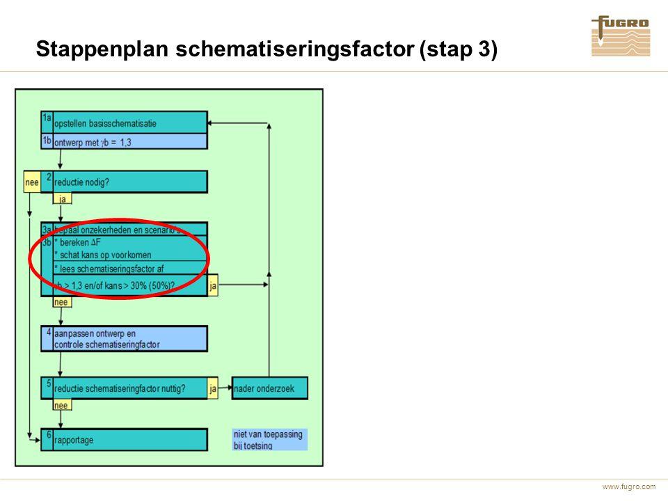 Stappenplan schematiseringsfactor (stap 3)