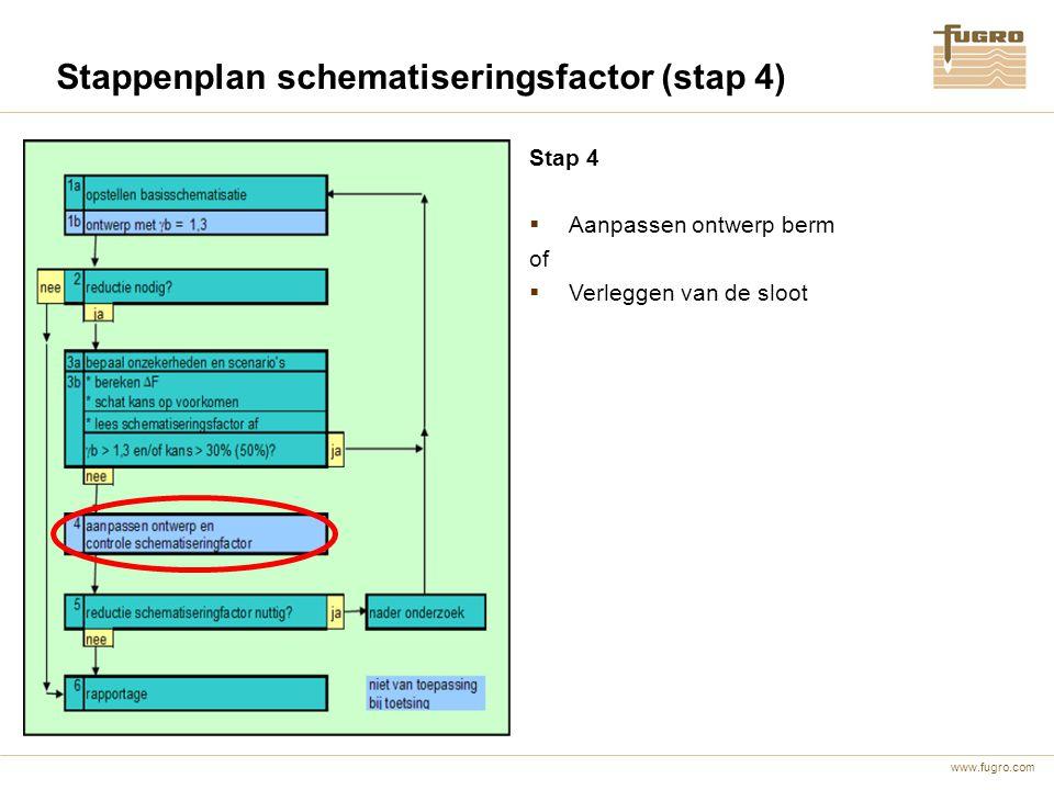 Stappenplan schematiseringsfactor (stap 4)