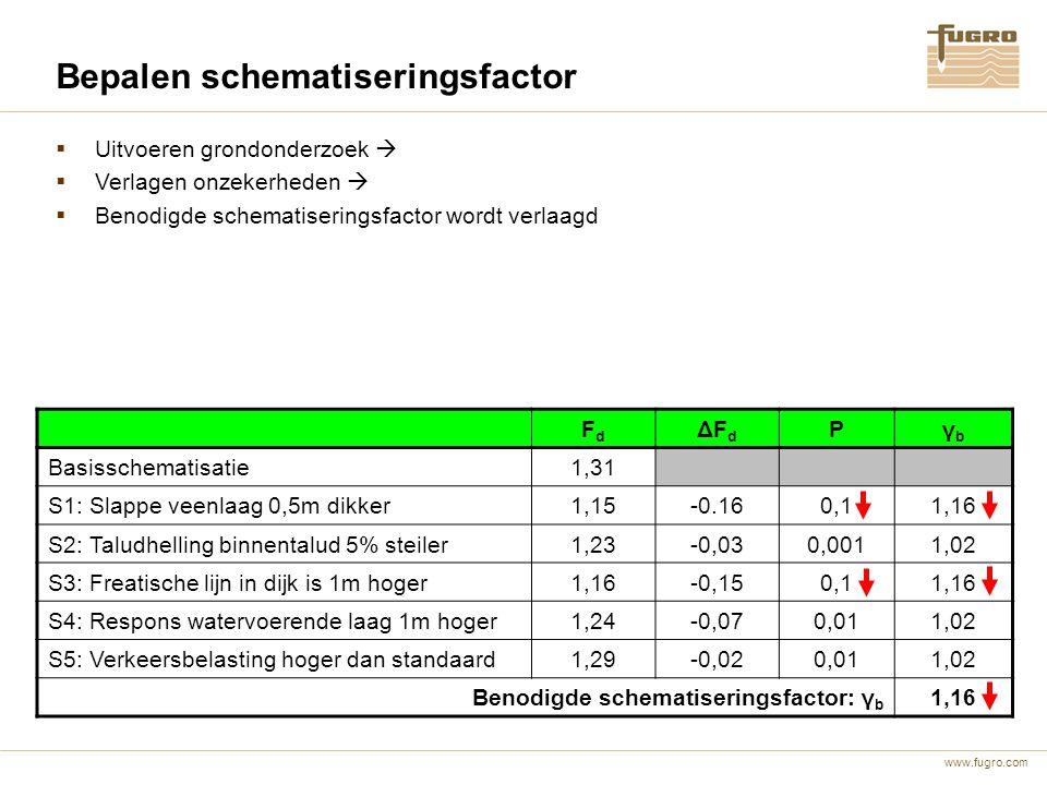 Bepalen schematiseringsfactor