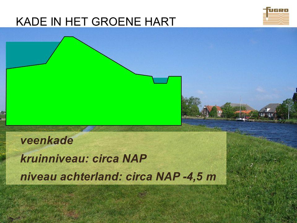 kruinniveau: circa NAP niveau achterland: circa NAP -4,5 m