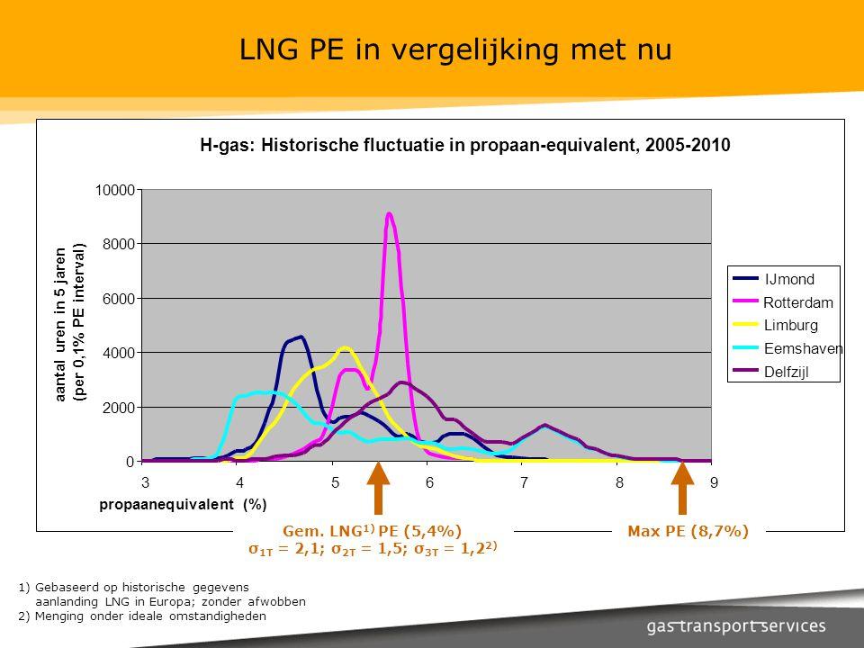 LNG PE in vergelijking met nu