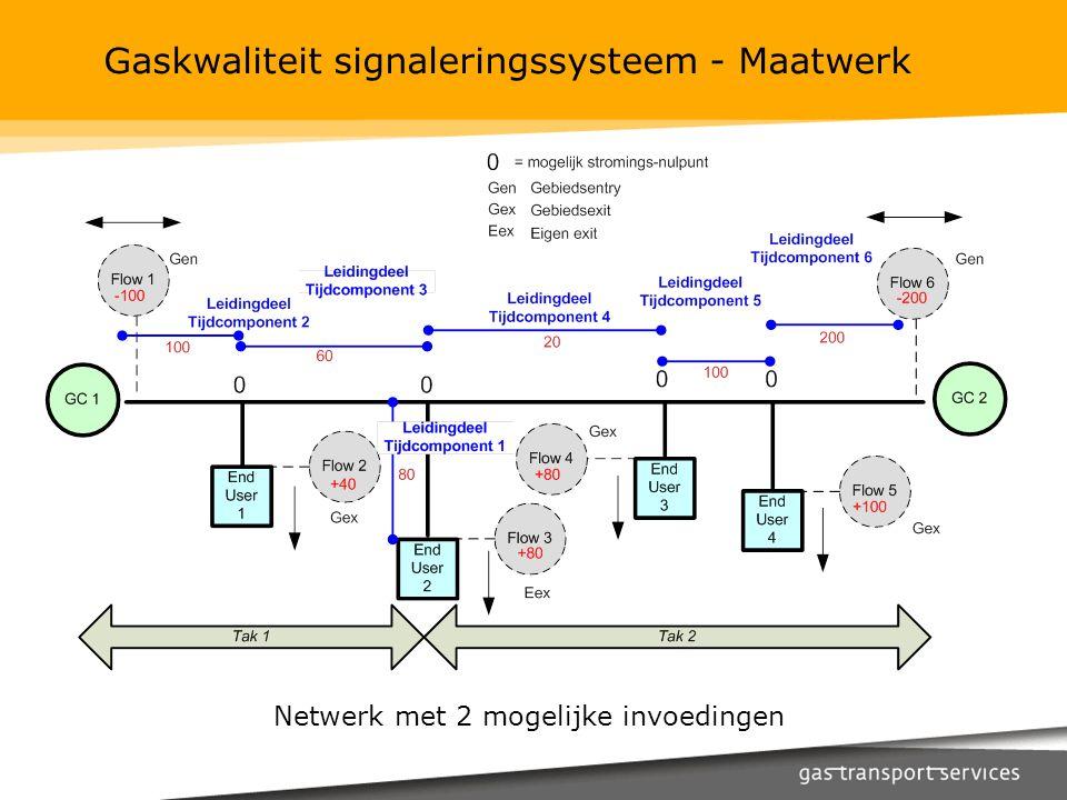 Gaskwaliteit signaleringssysteem - Maatwerk