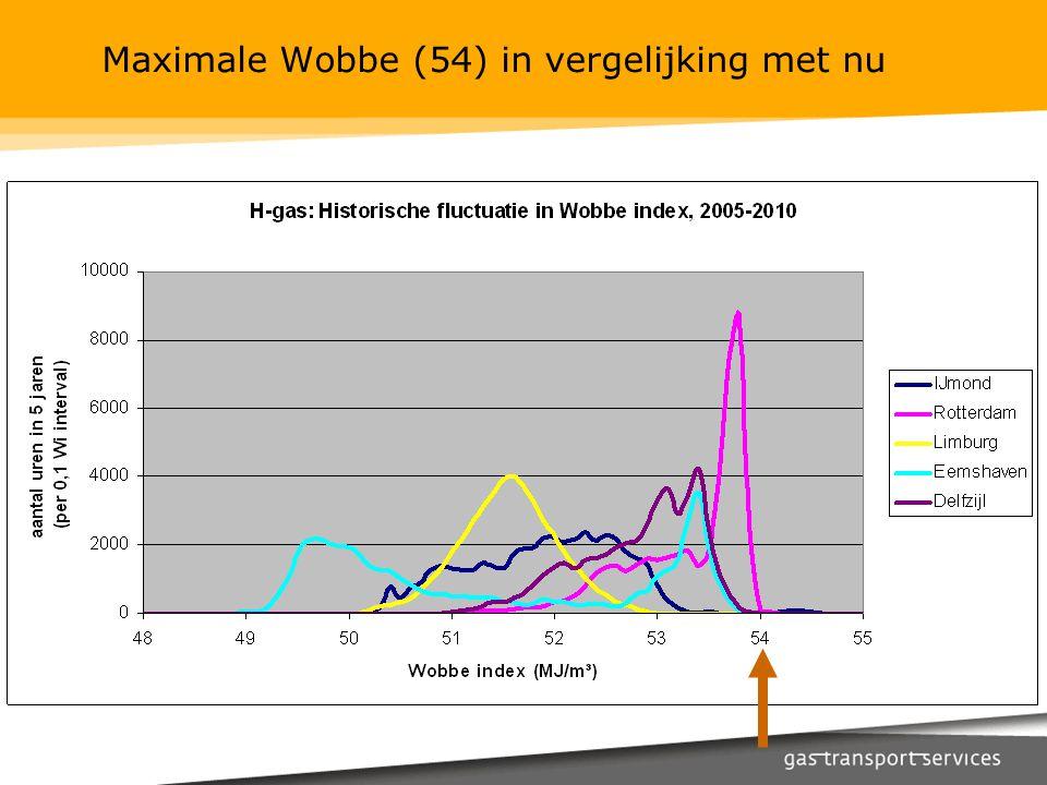 Maximale Wobbe (54) in vergelijking met nu