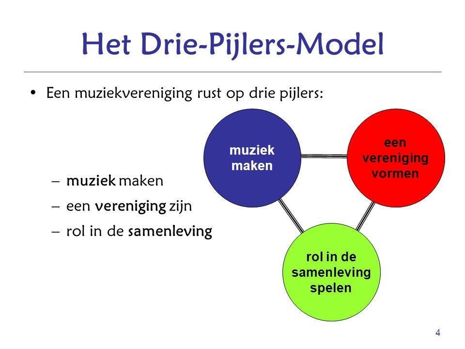 Het Drie-Pijlers-Model