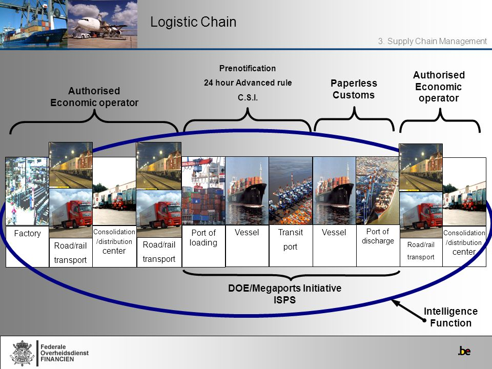 Logistic Chain Paperless Customs Authorised Economic operator