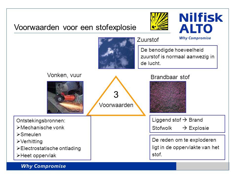 3 Voorwaarden voor een stofexplosie Zuurstof Vonken, vuur