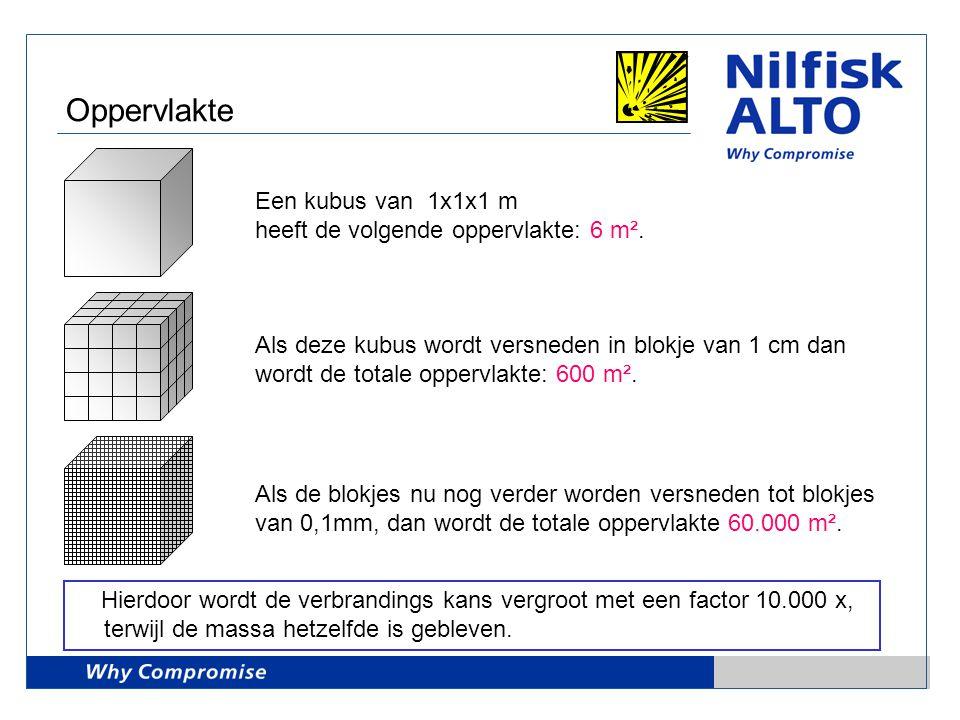Oppervlakte Een kubus van 1x1x1 m heeft de volgende oppervlakte: 6 m².