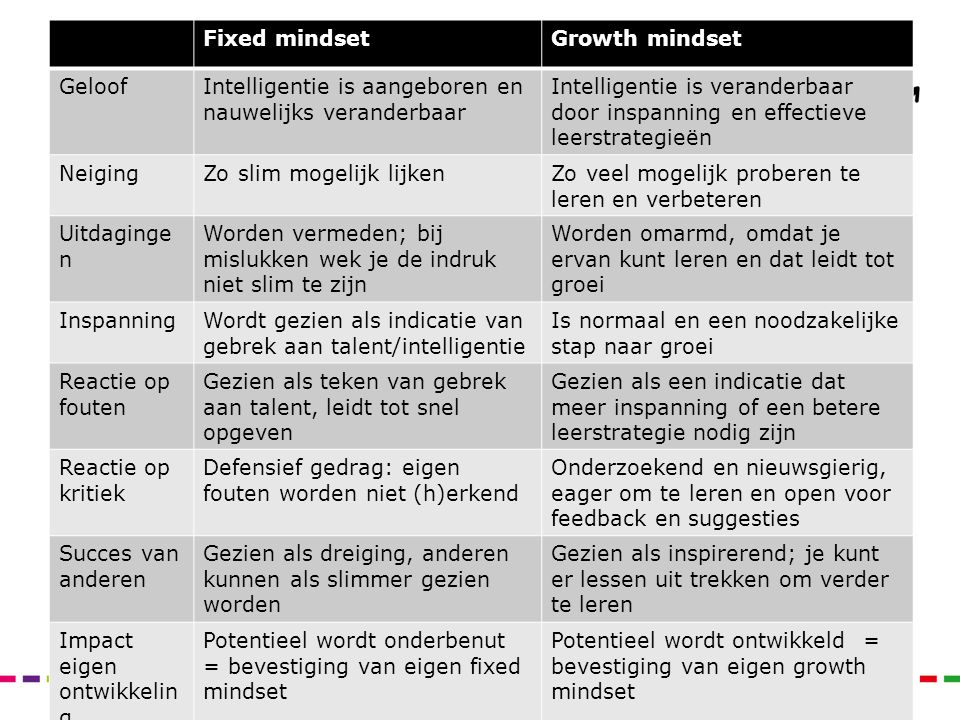 Fixed mindset Growth mindset. Geloof. Intelligentie is aangeboren en nauwelijks veranderbaar.