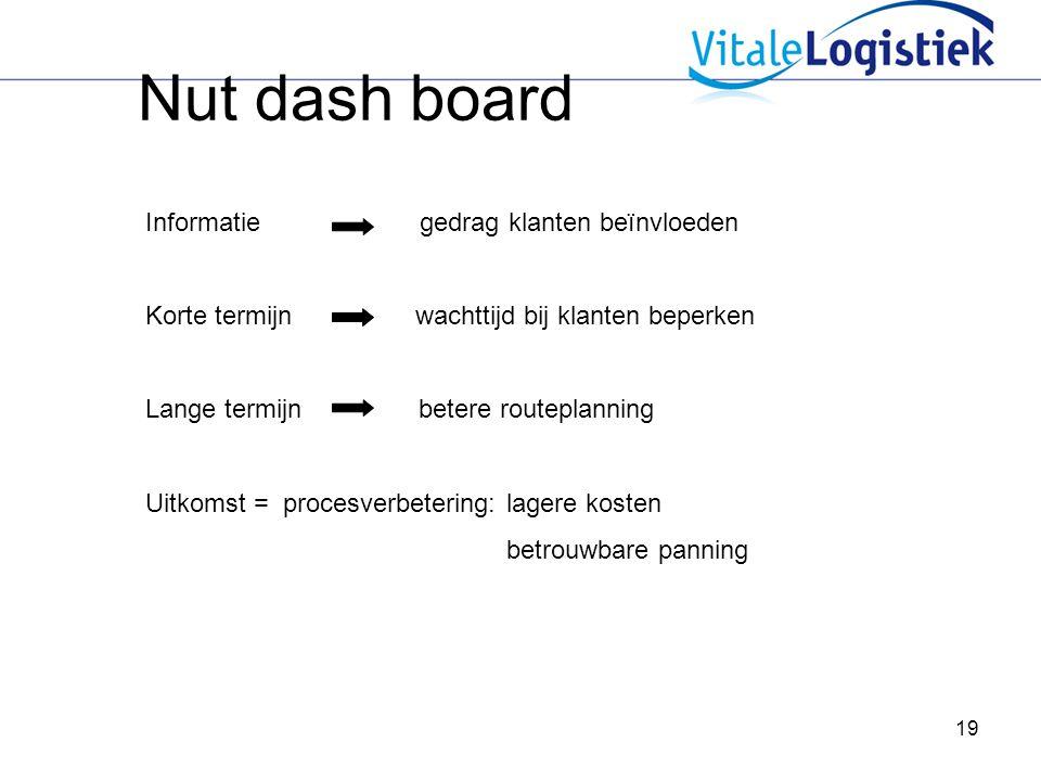 Nut dash board Informatie gedrag klanten beïnvloeden