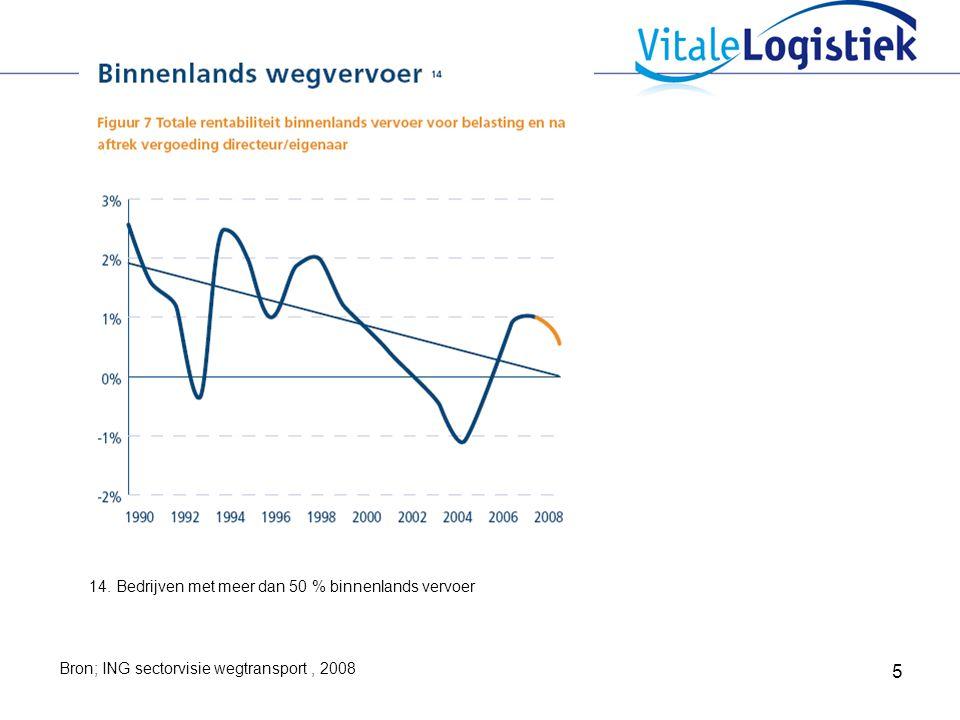 14. Bedrijven met meer dan 50 % binnenlands vervoer