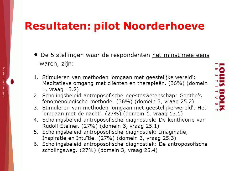 Resultaten: pilot Noorderhoeve