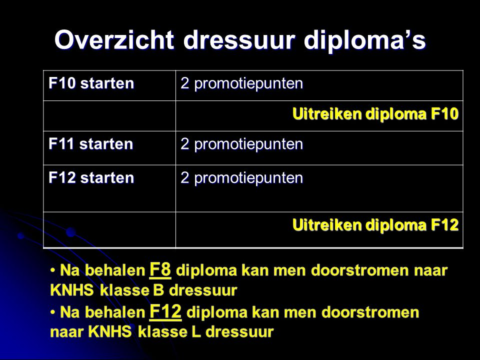 Overzicht dressuur diploma's