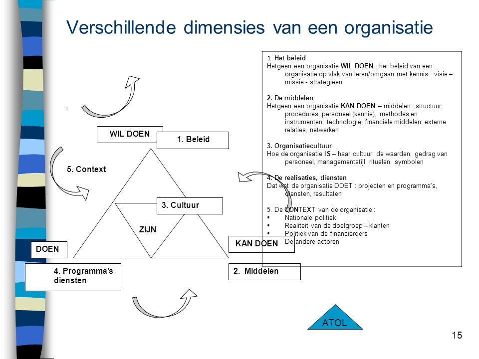 Verschillende dimensies van een organisatie