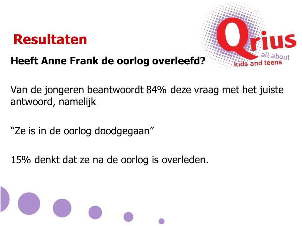 Resultaten Heeft Anne Frank de oorlog overleefd