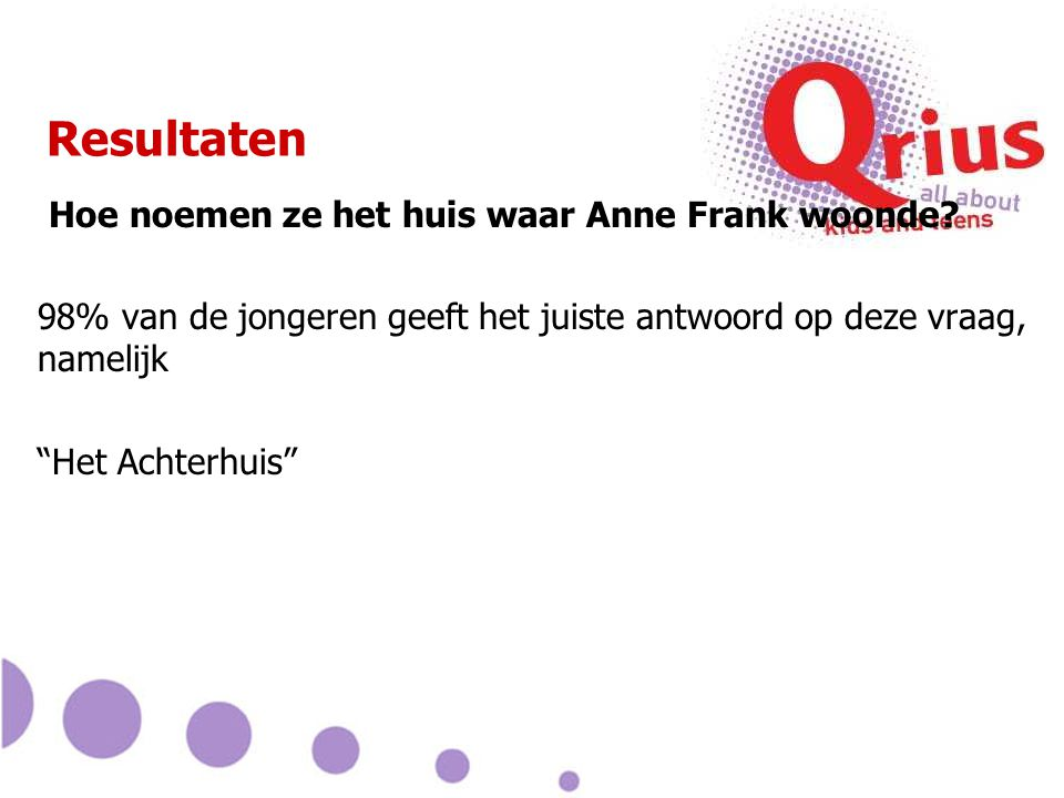 Resultaten Hoe noemen ze het huis waar Anne Frank woonde