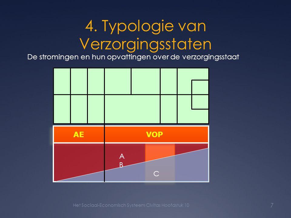 4. Typologie van Verzorgingsstaten