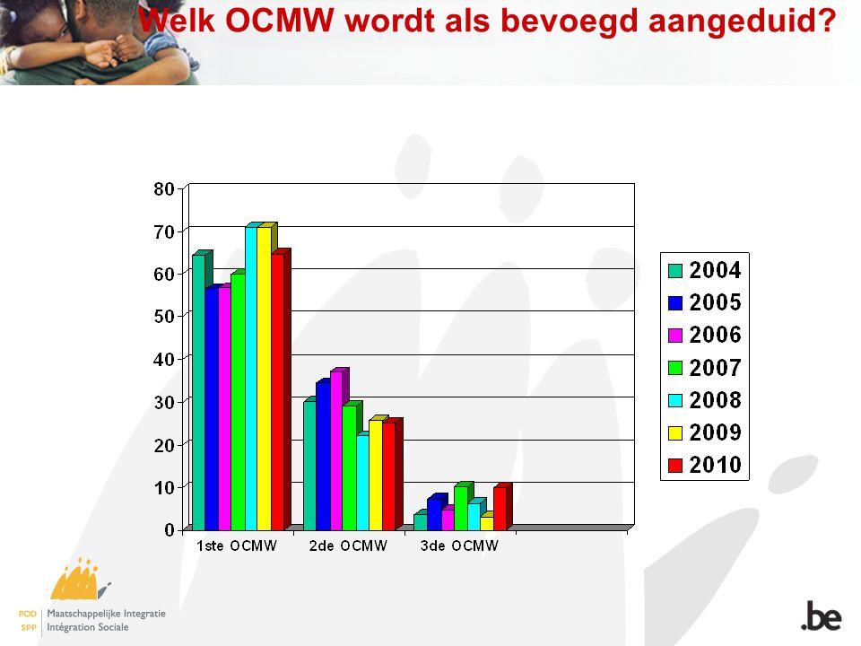 Welk OCMW wordt als bevoegd aangeduid