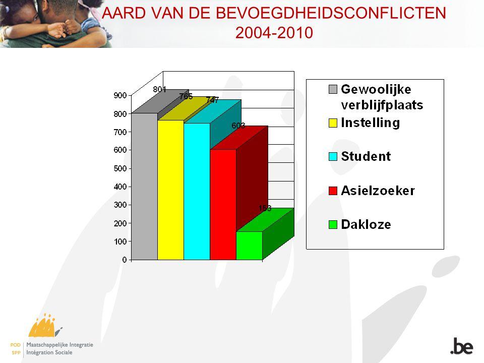 AARD VAN DE BEVOEGDHEIDSCONFLICTEN 2004-2010