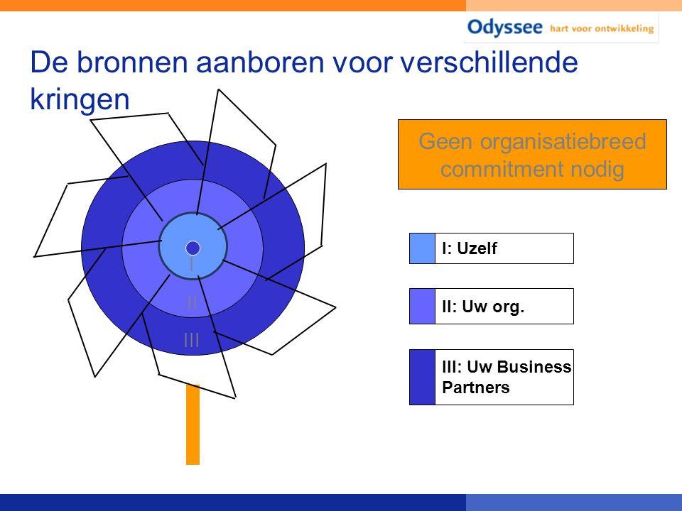 De bronnen aanboren voor verschillende kringen