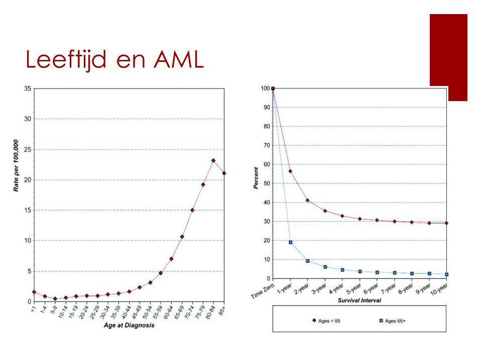 Leeftijd en AML