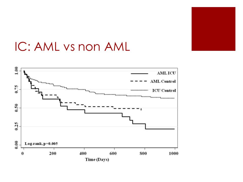 IC: AML vs non AML