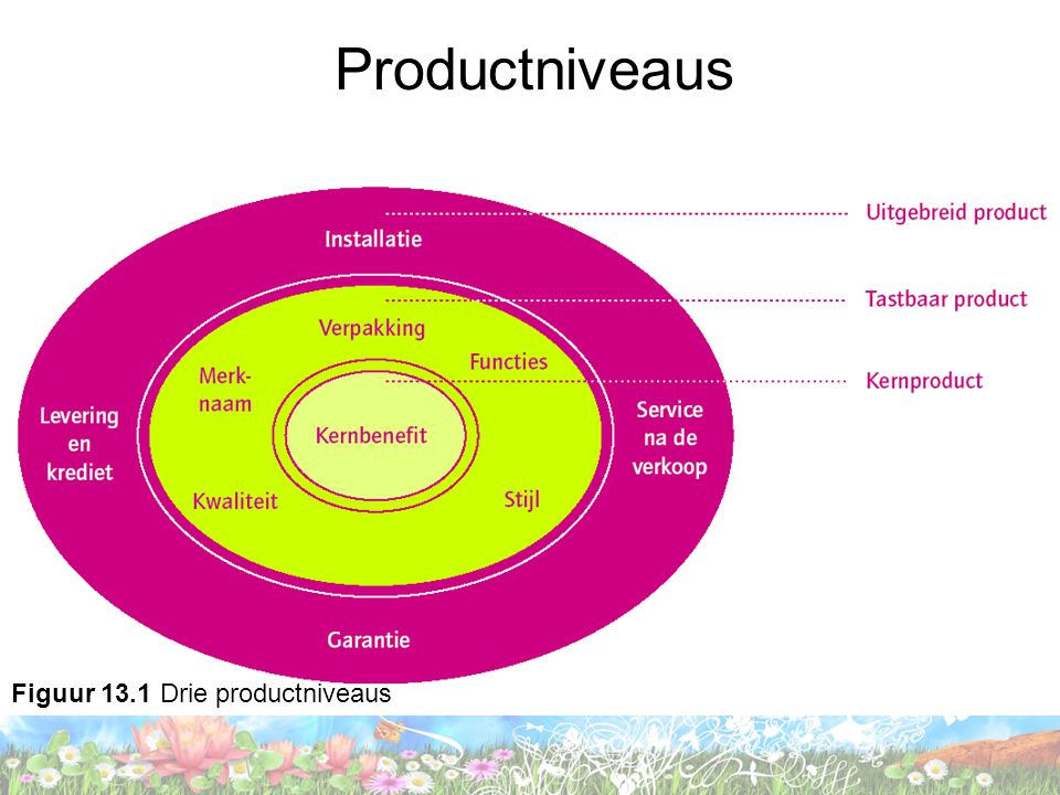 Productniveaus Figuur 13.1 Drie productniveaus