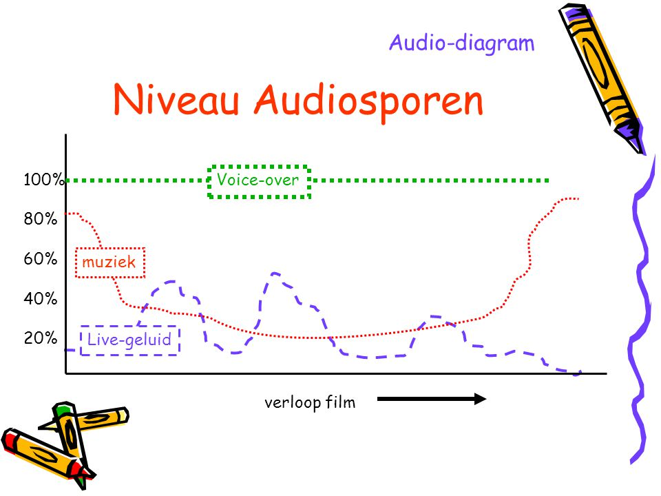 Niveau Audiosporen Audio-diagram 100% 80% 60% 40% 20% Voice-over
