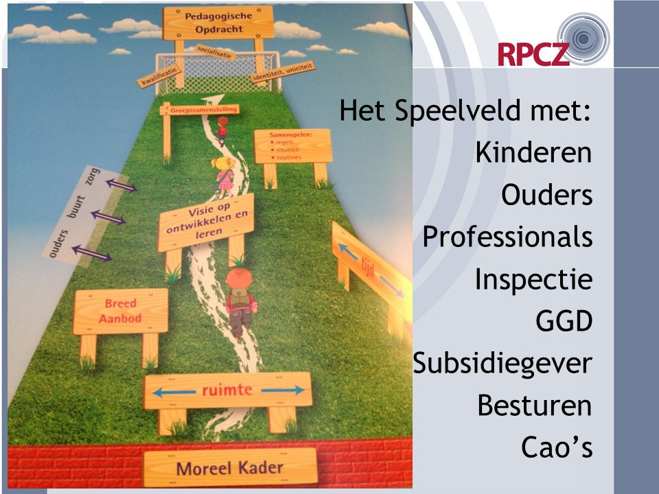 Het Speelveld met: Kinderen Ouders Professionals Inspectie GGD Subsidiegever Besturen Cao's
