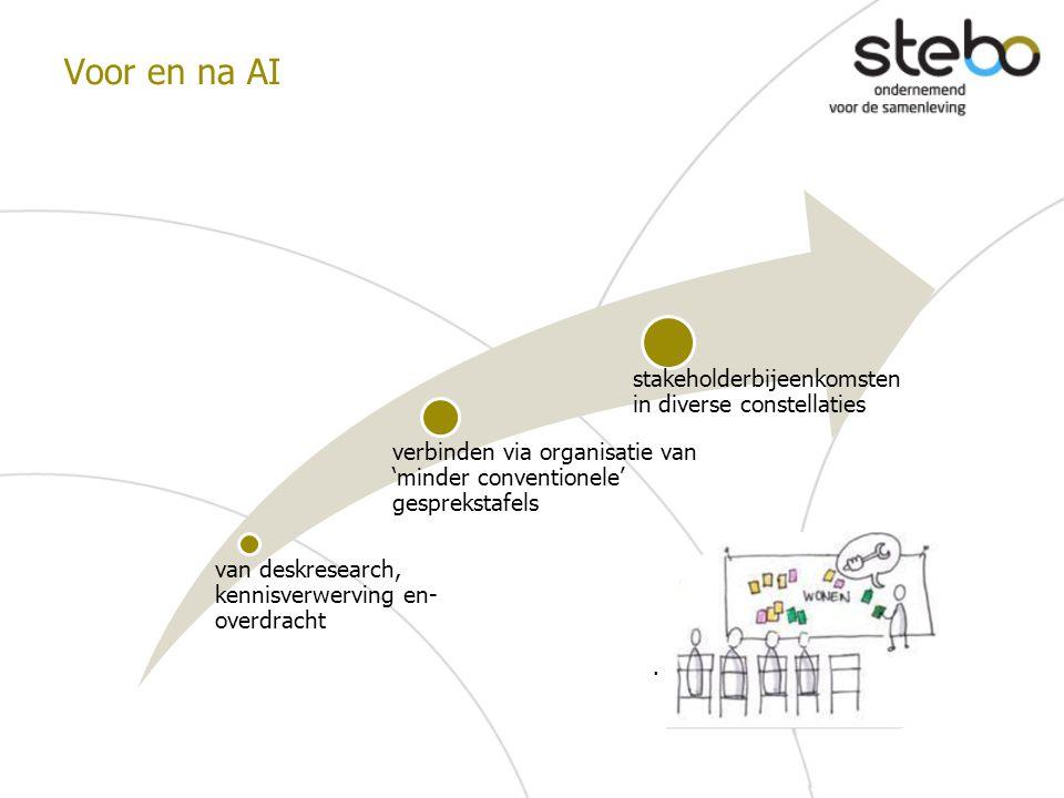 Voor en na AI stakeholderbijeenkomsten in diverse constellaties