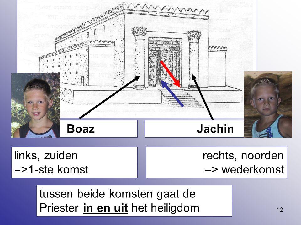 Boaz Jachin. links, zuiden =>1-ste komst. rechts, noorden => wederkomst.