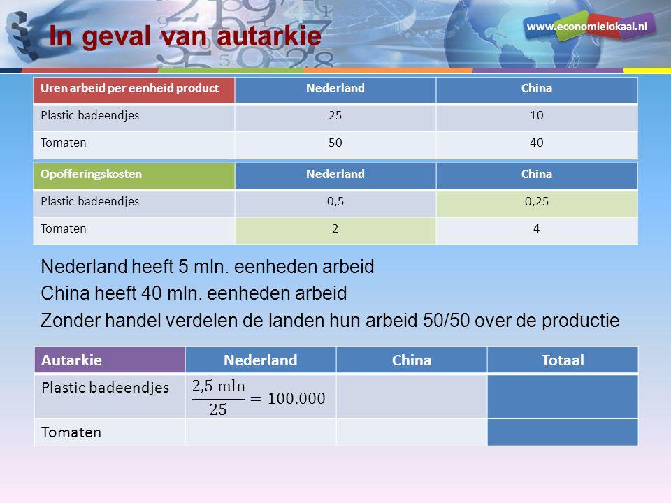 In geval van autarkie Uren arbeid per eenheid product. Nederland. China. Plastic badeendjes. 25.