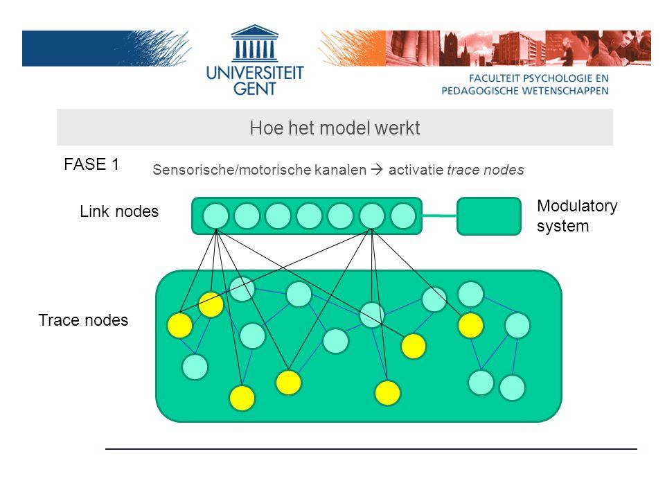 Hoe het model werkt FASE 1 Modulatory system Link nodes Trace nodes
