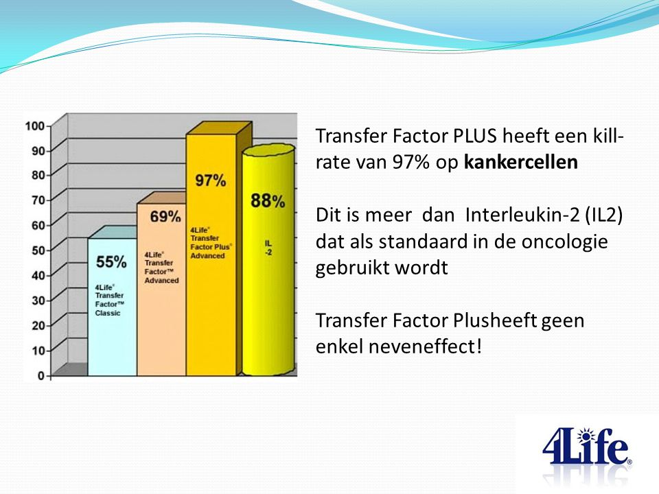 Transfer Factor PLUS heeft een kill-rate van 97% op kankercellen