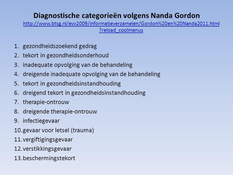 Diagnostische categorieën volgens Nanda Gordon http://www. btsg