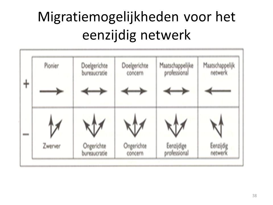 Migratiemogelijkheden voor het eenzijdig netwerk