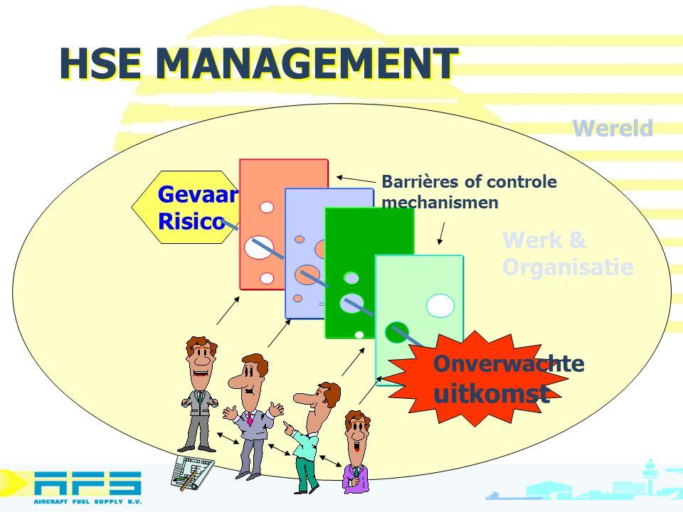 HSE MANAGEMENT uitkomst Wereld Gevaar/ Risico Werk & Organisatie