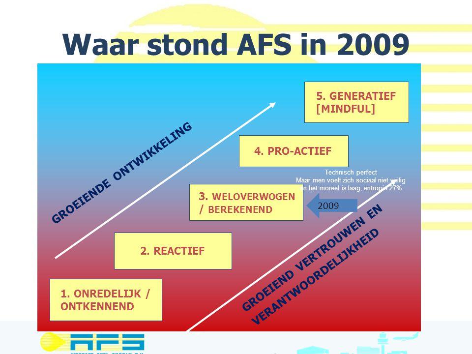 Waar stond AFS in 2009 groeiende ontwikkeling
