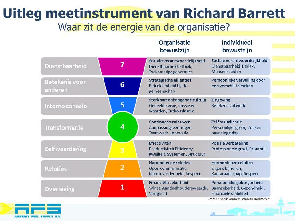 Uitleg meetinstrument van Richard Barrett Waar zit de energie van de organisatie
